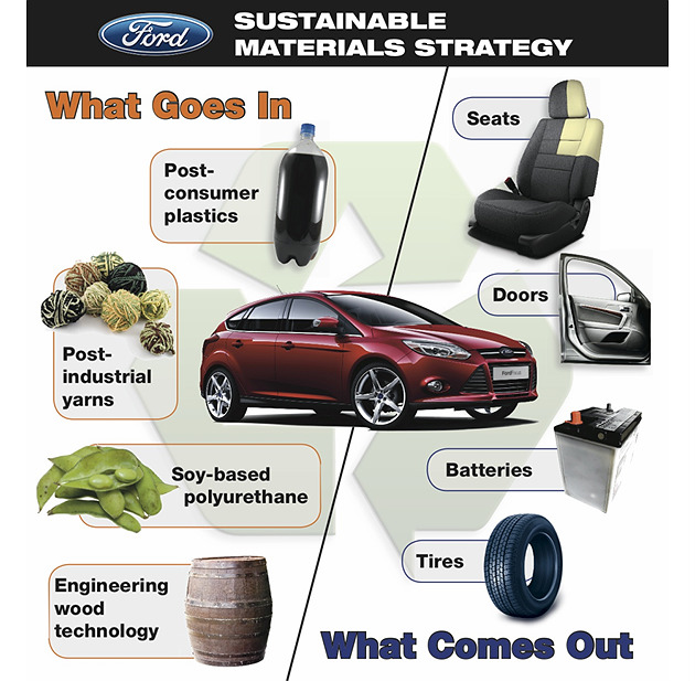 MultiBrief: Back to the future with Ford bioplastics