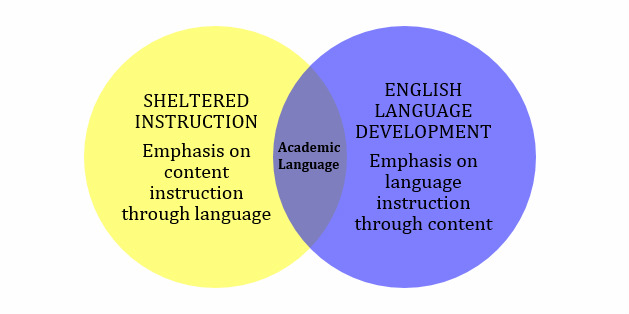 Sheltered Instruction And English Language Development Key