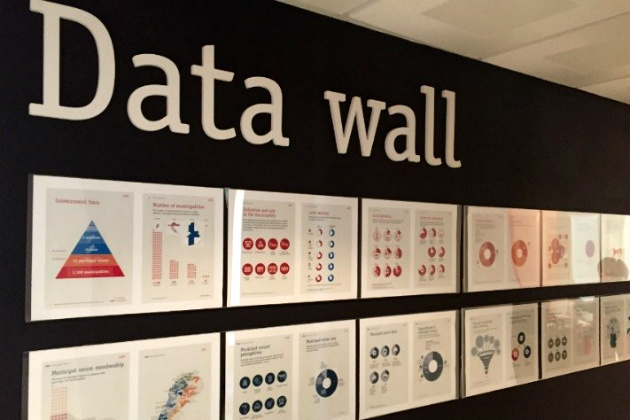 Get visual with dashboards and data walls