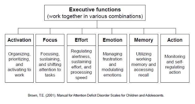 executive functioning worksheets - Worksheets for Kids Education ...