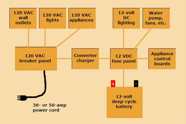 how many electrical systems does an rv have?