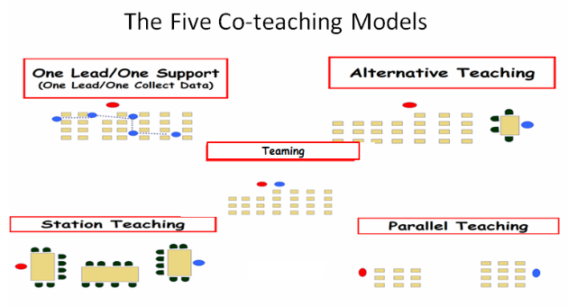 Collaborative Teaching Models : Multibrief inclusion corner the art of co teaching