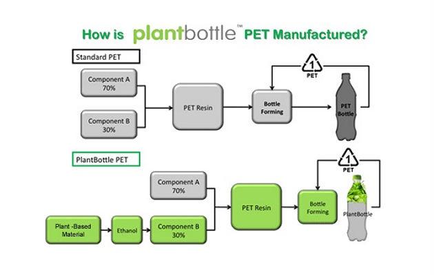 MultiBrief: Best of plastics: Bioplastics